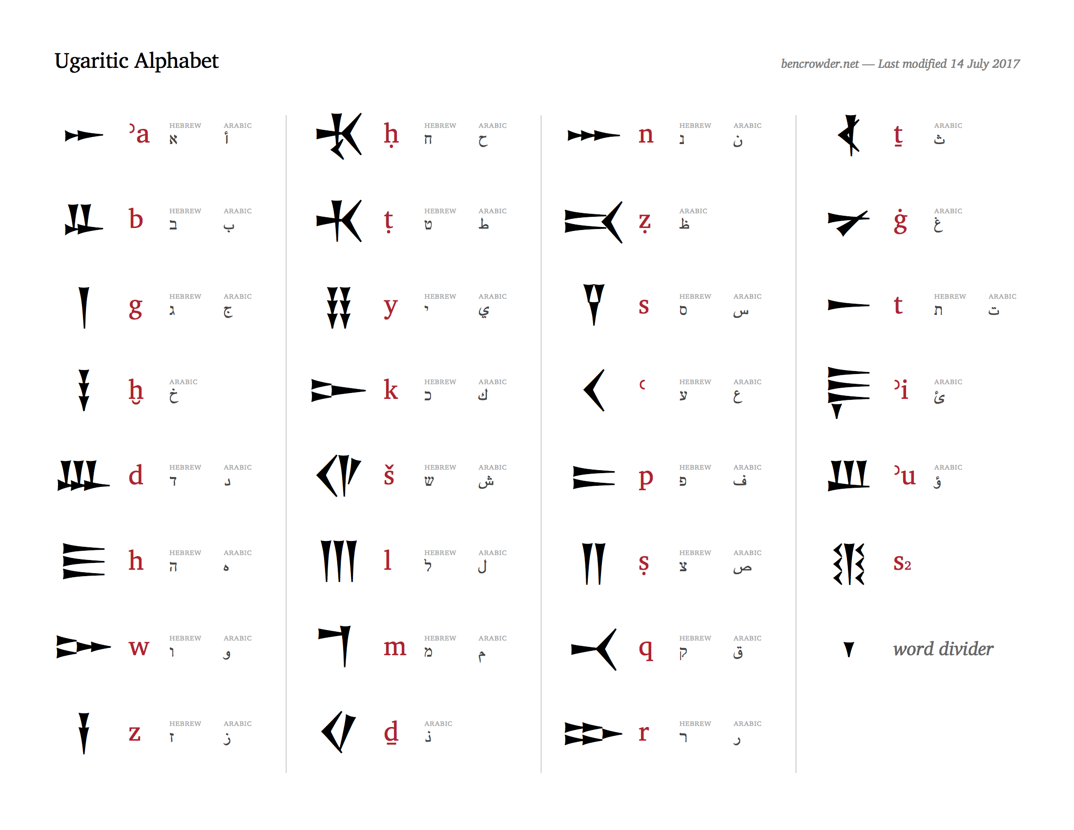 ugaritic-alphabet.png